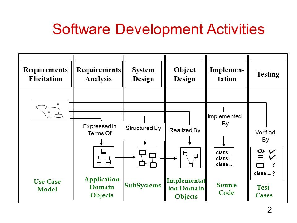Themes Can Be Designed With No Prior Software Development: Requirements Ppt Download