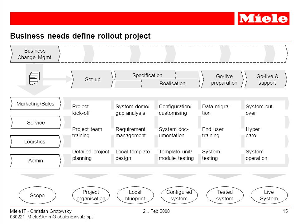 Business needs define rollout project