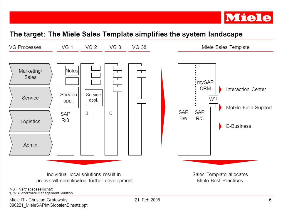The target: The Miele Sales Template simplifies the system landscape