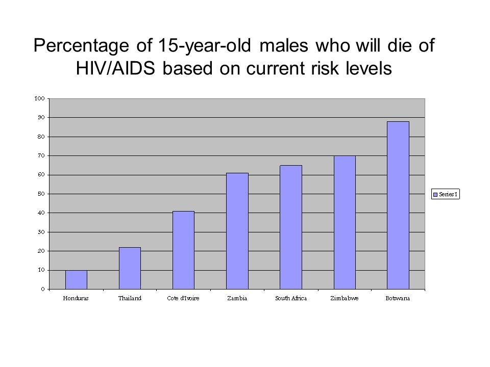 Percentage of 15-year-old males who will die of HIV/AIDS based on current risk levels