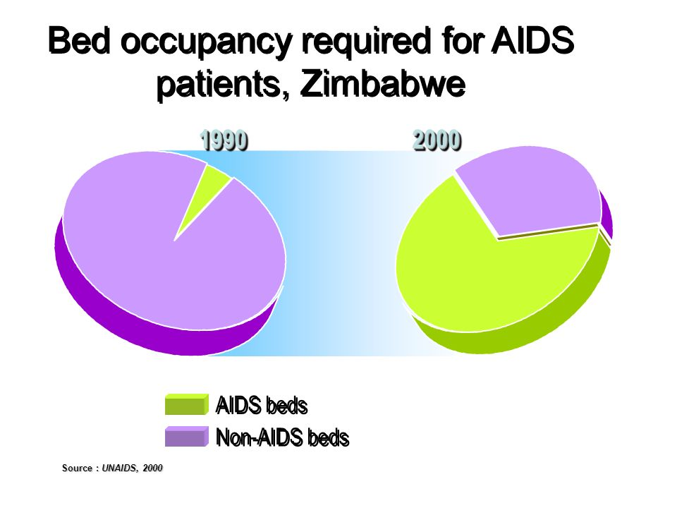 Bed occupancy required for AIDS patients, Zimbabwe