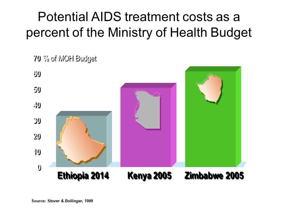 Potential AIDS treatment costs as a percent of the Ministry of Health Budget