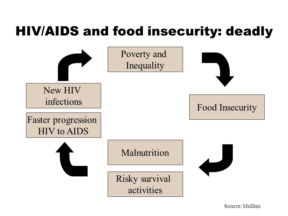 HIV/AIDS and food insecurity: deadly