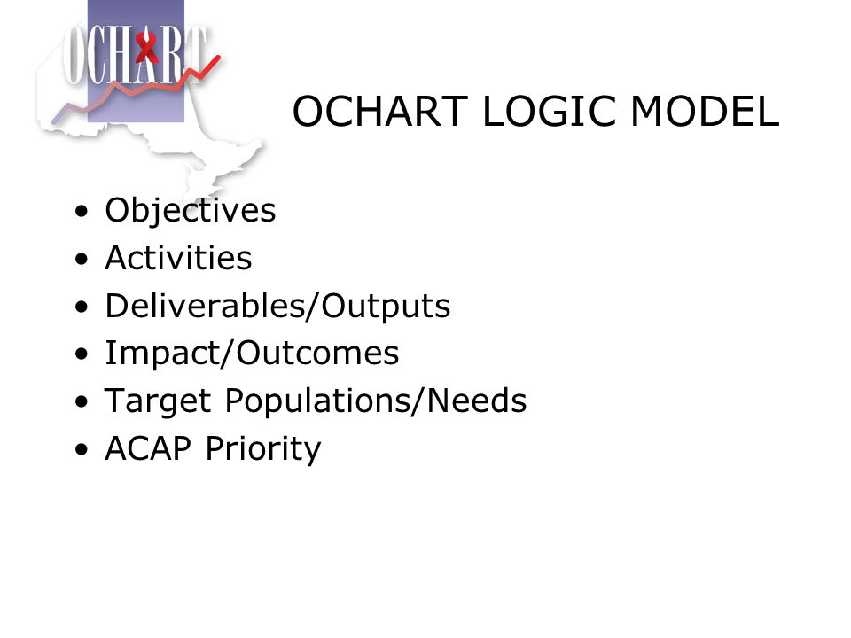 OCHART LOGIC MODEL Objectives Activities Deliverables/Outputs