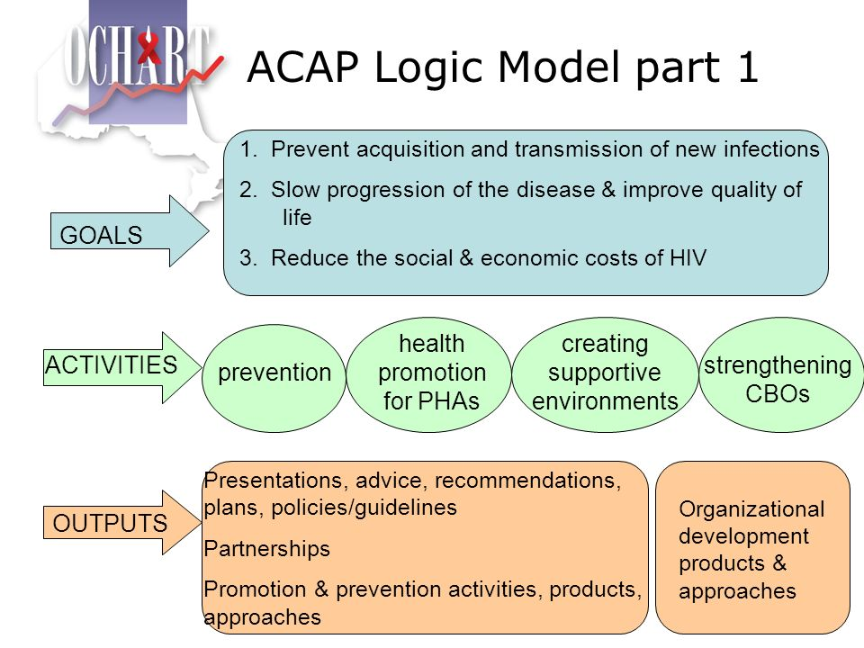 ACAP Logic Model part 1 GOALS GOALS health promotion for PHAs