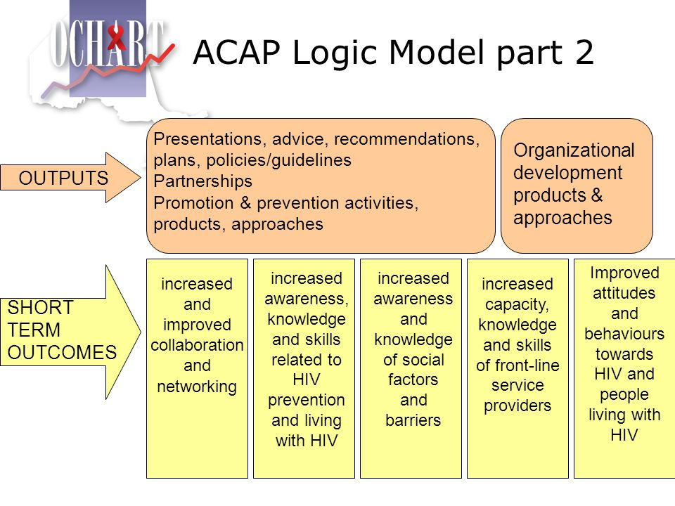 ACAP Logic Model part 2 Presentations, advice, recommendations, plans, policies/guidelines. Partnerships.