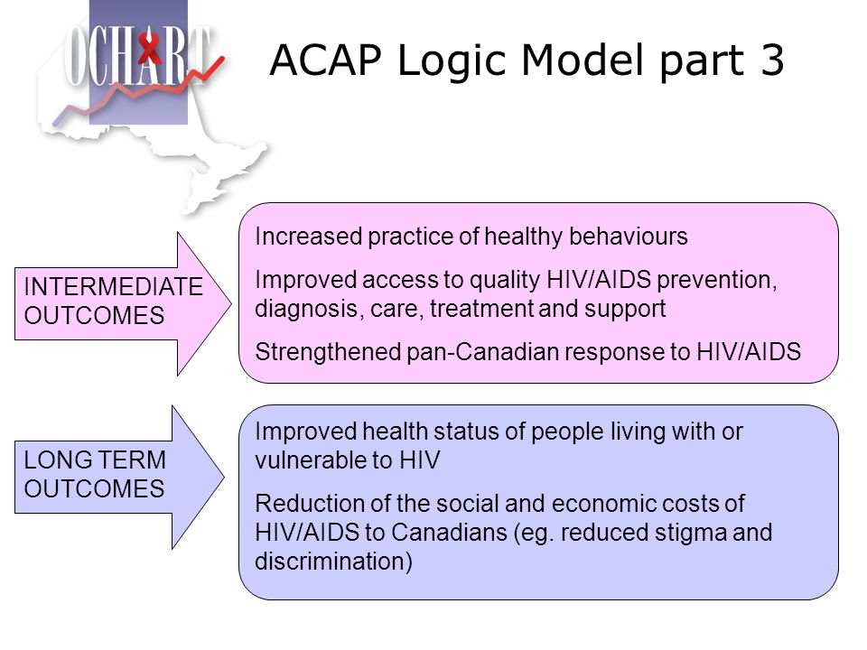 ACAP Logic Model part 3 Increased practice of healthy behaviours