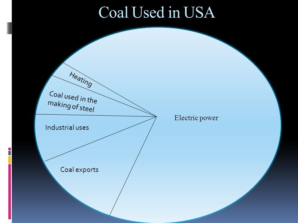 Coal Used in USA Heating Coal used in the making of steel