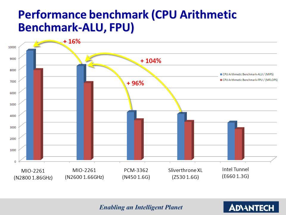 MIO-2261 Sales kit MI/O-Ultra (Pico-ITX SBC) Intel ATOM N2600/N ...