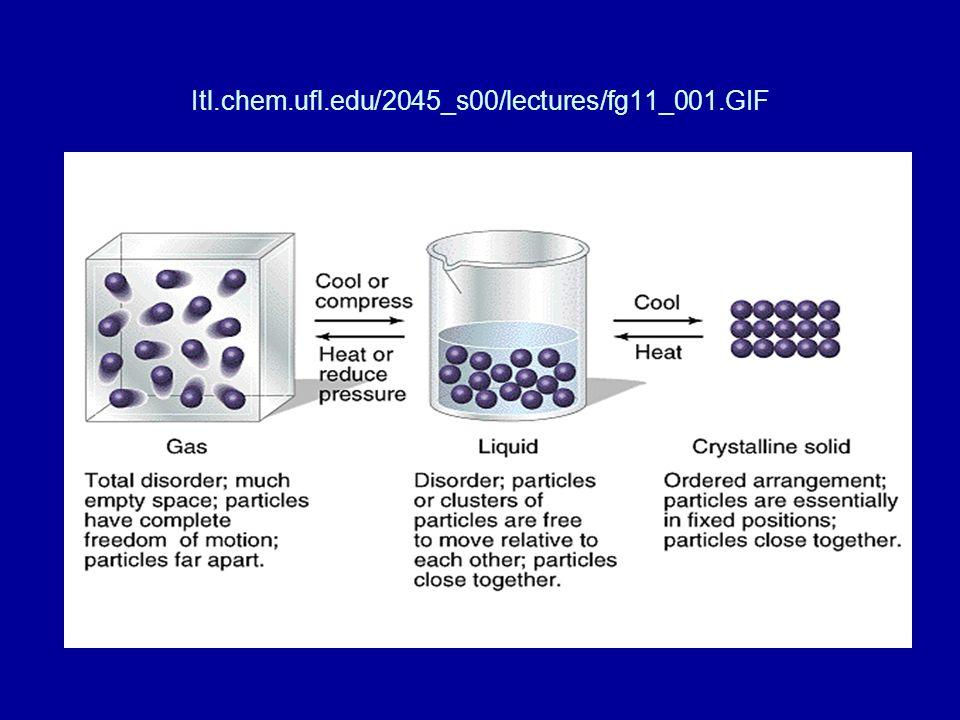 Itl.chem.ufl.edu/2045_s00/lectures/fg11_001.GIF