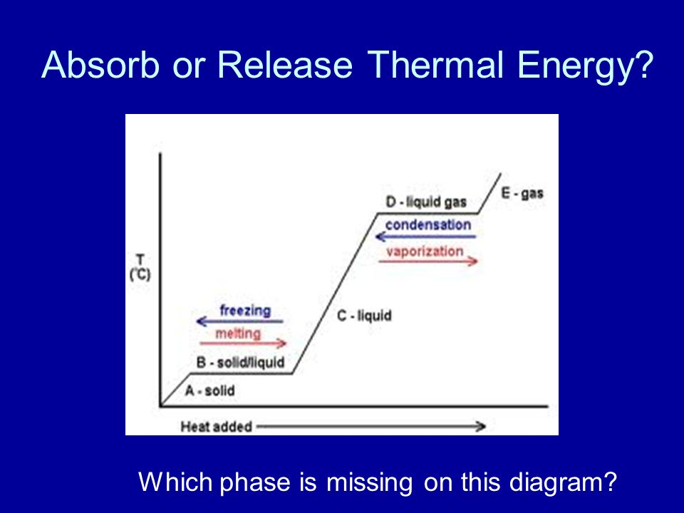 Absorb or Release Thermal Energy