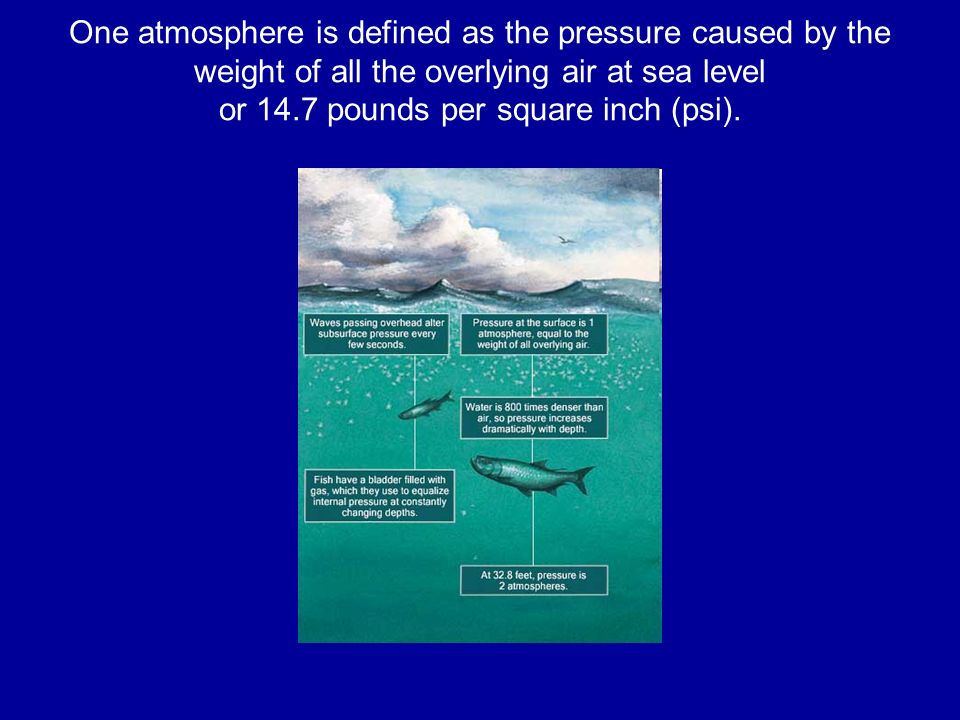 One atmosphere is defined as the pressure caused by the weight of all the overlying air at sea level or 14.7 pounds per square inch (psi).
