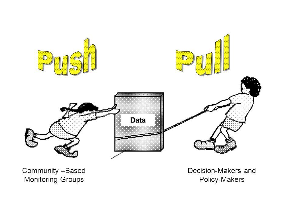 Push Pull Data Community –Based Monitoring Groups