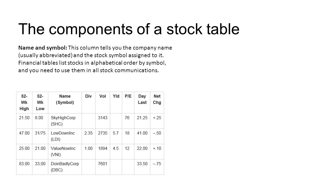 Interpreting securities tables ppt video online download the components of a stock table buycottarizona