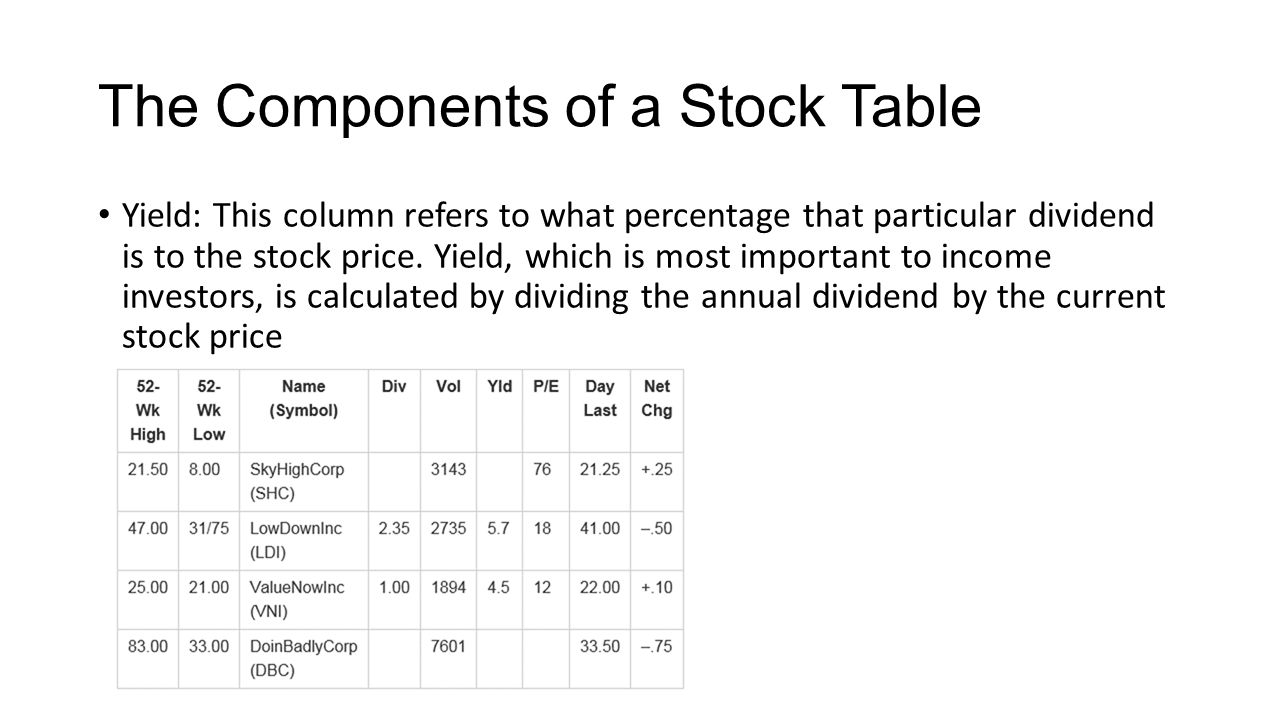 Interpreting securities tables ppt video online download the components of a stock table biocorpaavc Image collections