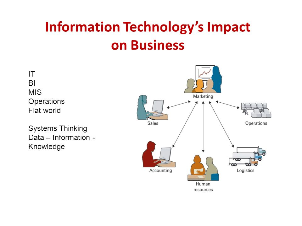 The Impact of Technological Change on Business Activity