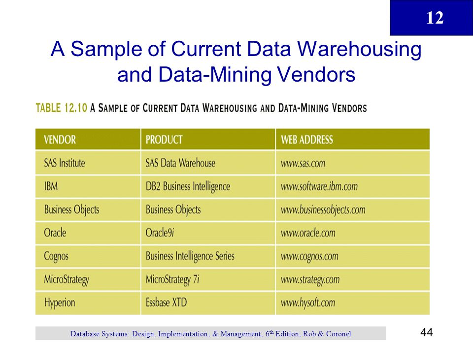 data warehousing and current trends The top 5 warehouse management trends of 2015 11/19/2015 - 9:15am comments by denny hammack, president data systems, conveyor belts and denny hammack is the current president of patterson pope.