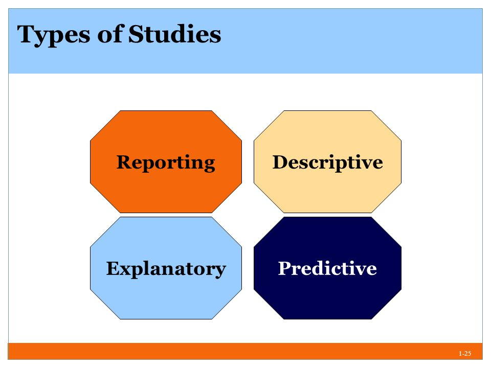 Types of descriptive research