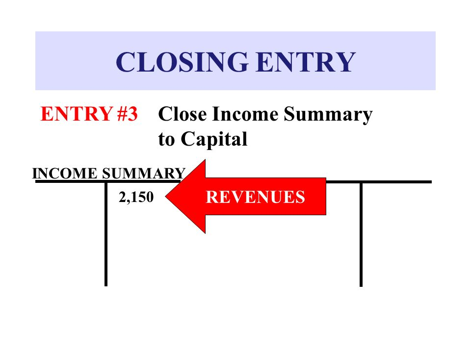 how to find income summary