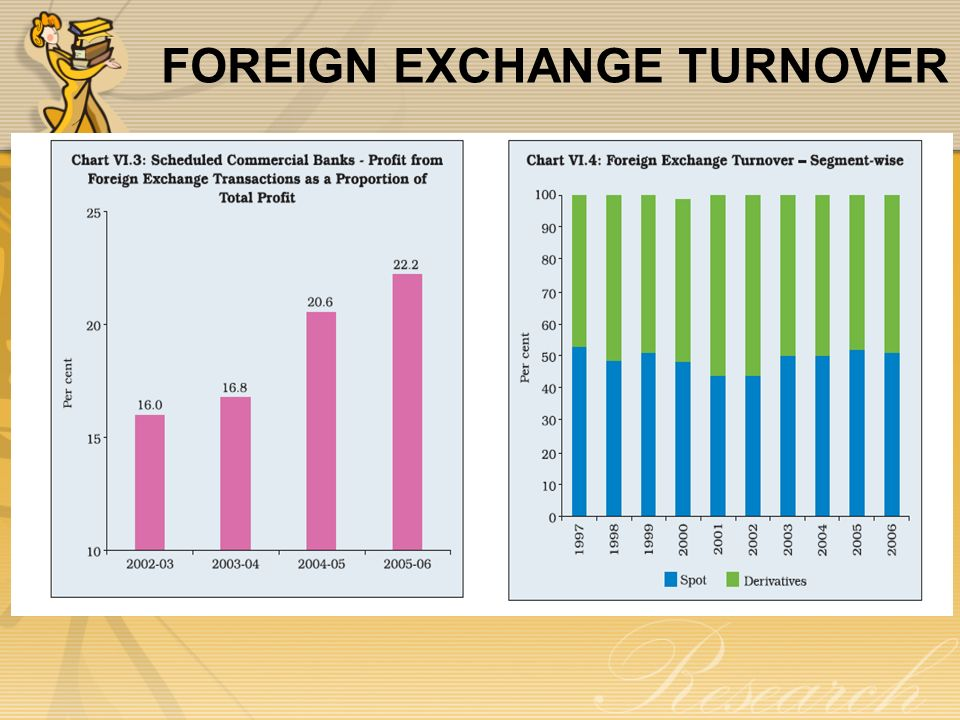 Foreign exchange turnover