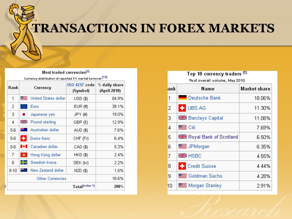 Forex transaction