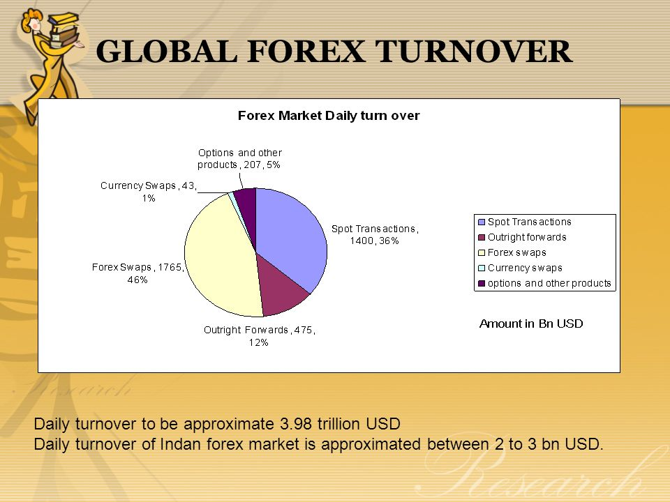 Forex management ppt