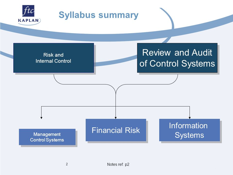 management control system notes Introducing the first management control systems:  note that the type of initial  mcs introduced will not reflect the firm's strategy if early-stage firms rely.