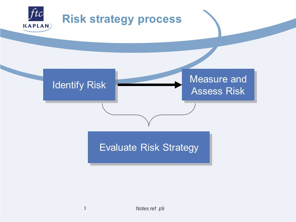 risk can be identified and controlled To practice risk management effectively, project managers must address its two dimensions: risk probability and risk impact although there are unambiguous frameworks for assessing risk impact, the f.