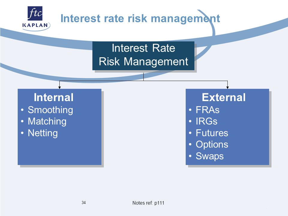 managing interst rate risk You need certain tools to manage the risk that comes with changing interest rates.