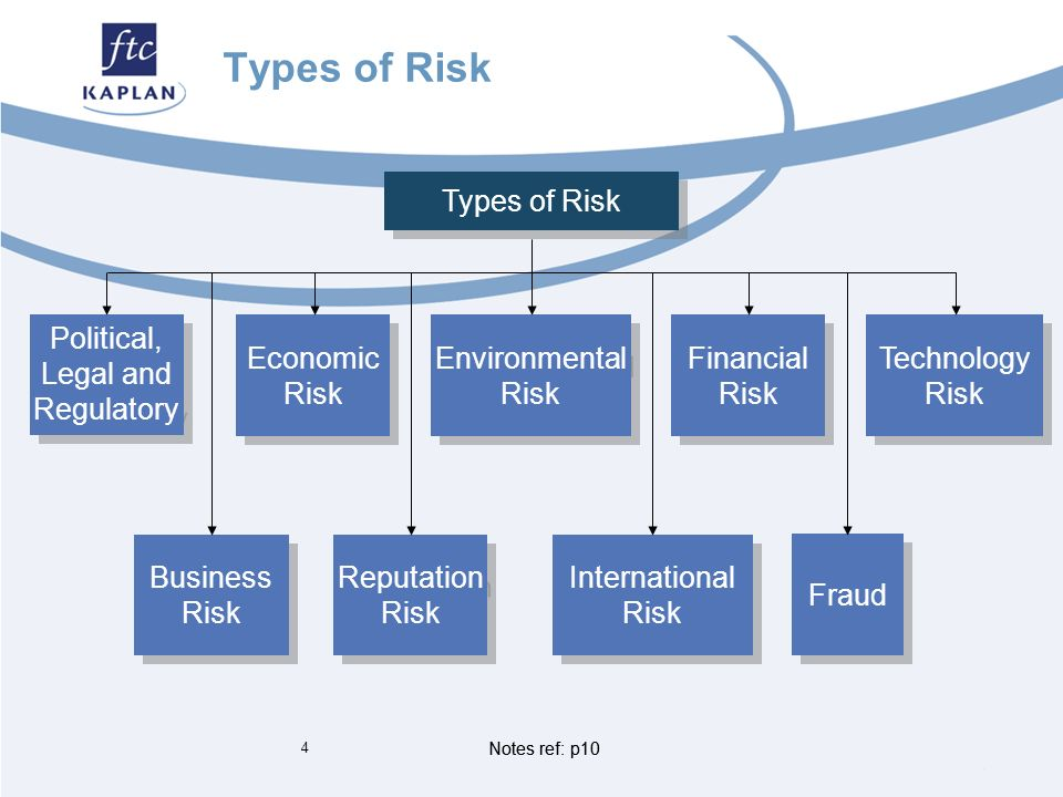 Business Risk