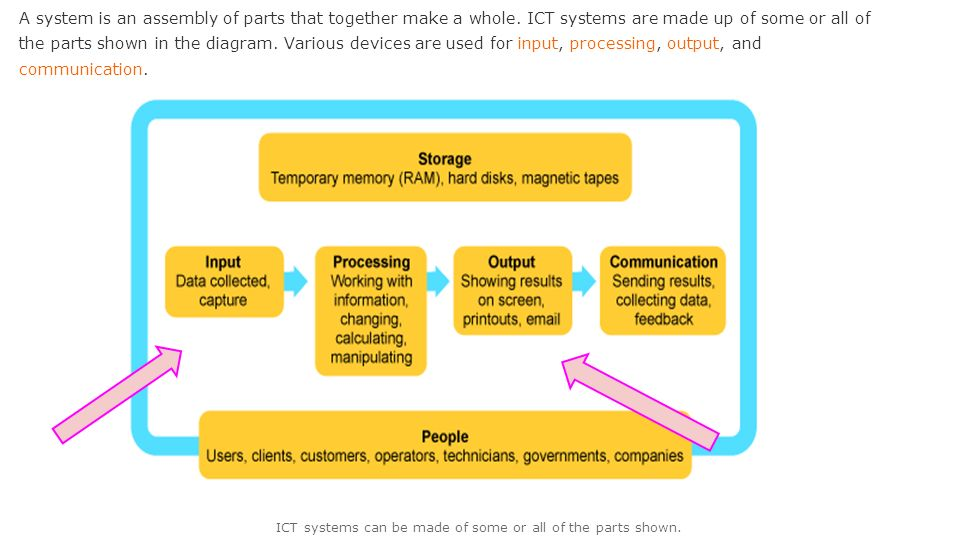 ICT systems can be made of some or all of the parts shown. - ppt ...