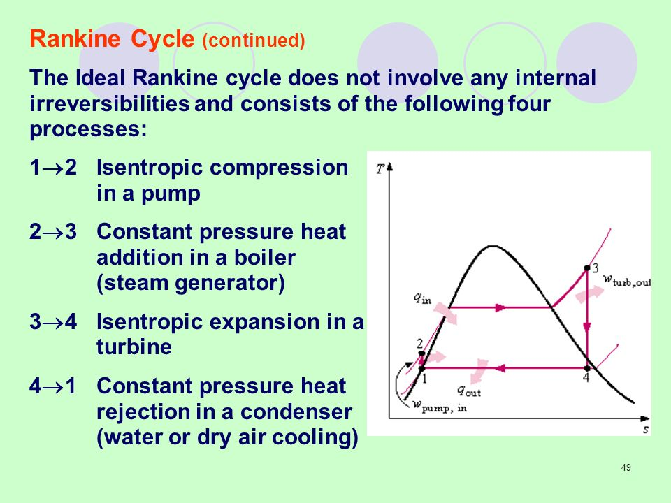 Rankine Cycle Process Related Keywords & Suggestions - Rankine Cycle