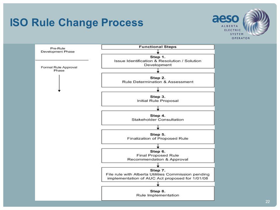 ISO Rule Change Process