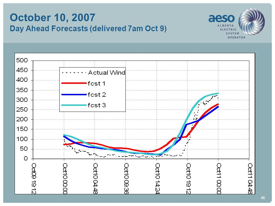 October 10, 2007 Day Ahead Forecasts (delivered 7am Oct 9)