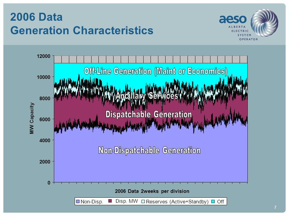 2006 Data Generation Characteristics