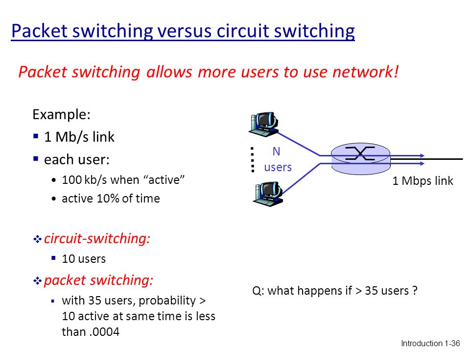 packet switching vs circuit switching Iii) connection released in packet switching directly data transfer takes place  in circuit switching, each data unit know the entire path address which is provided by the source in packet switching, each data unit just know the final destination address intermediate path is decided by the routers.