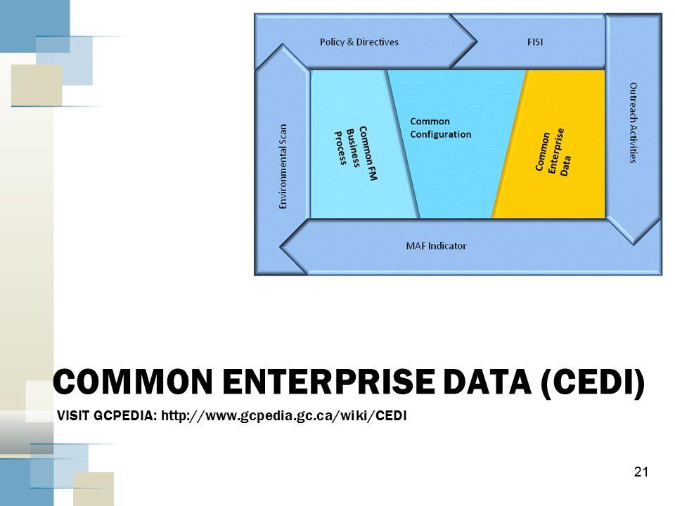 COMMON ENTERPRISE DATA (CEDI) VISIT GCPEDIA: http://www. gcpedia. gc