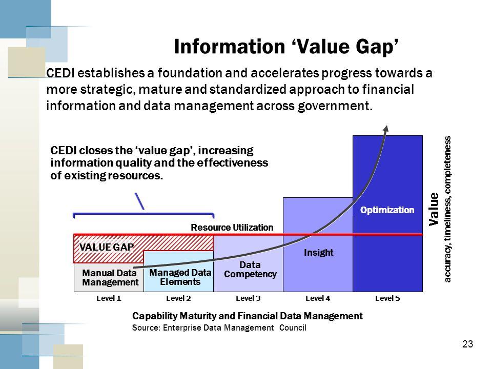 Information 'Value Gap'