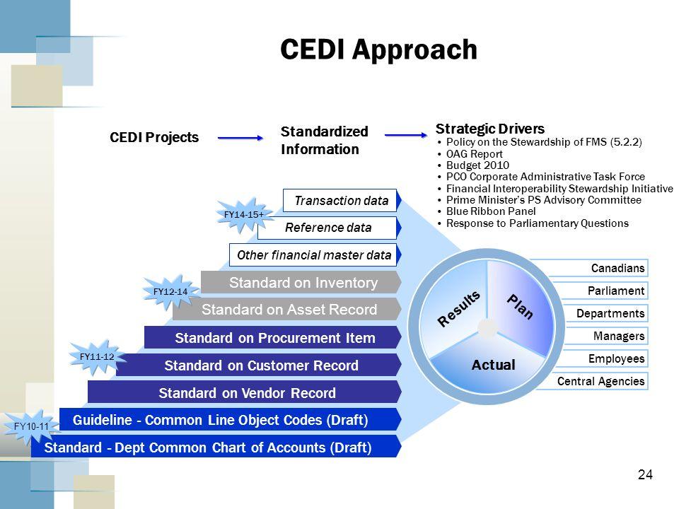 CEDI Approach Standardized Information Strategic Drivers CEDI Projects