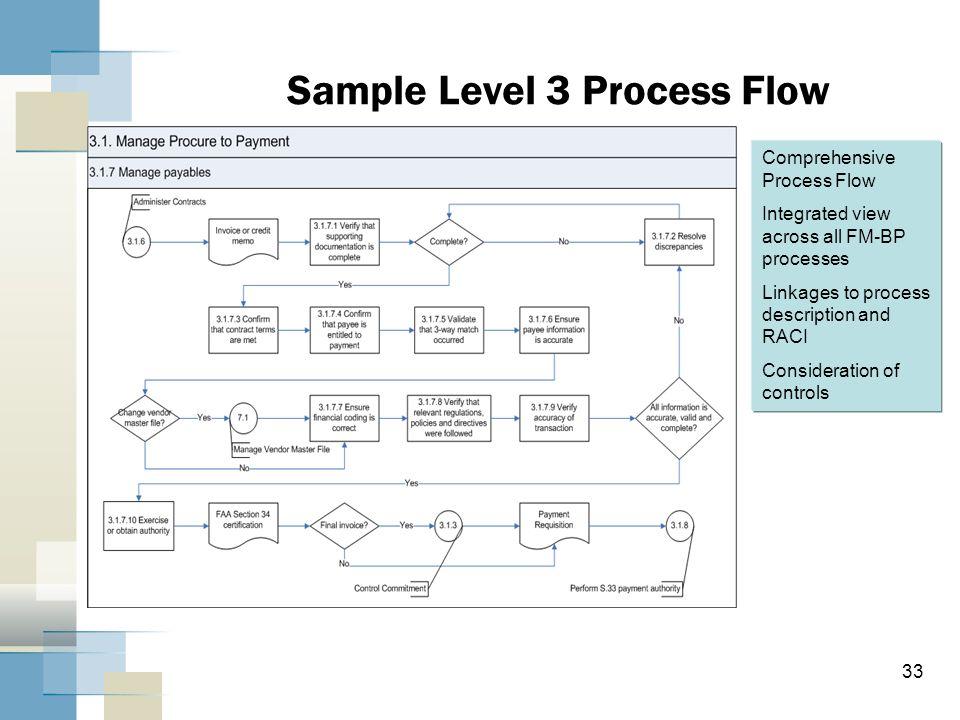 Sample Level 3 Process Flow