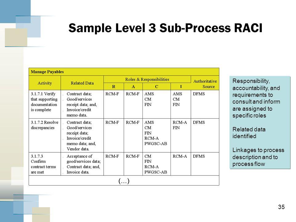Sample Level 3 Sub-Process RACI
