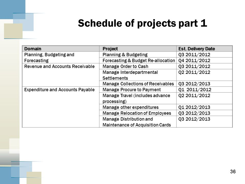 Schedule of projects part 1
