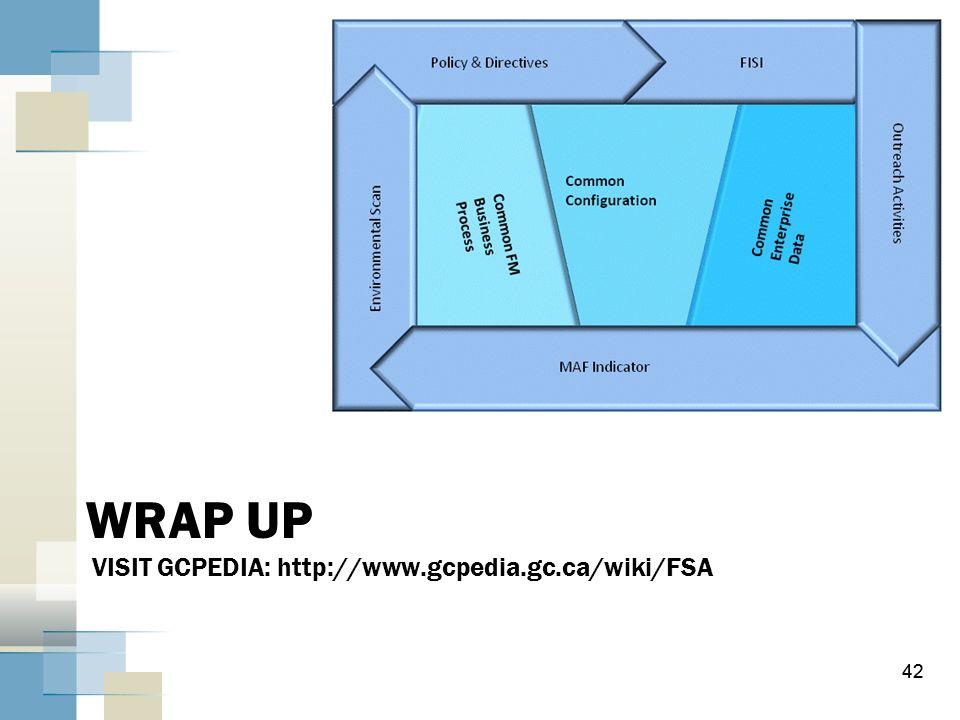 WRAP UP VISIT GCPEDIA: http://www.gcpedia.gc.ca/wiki/FSA