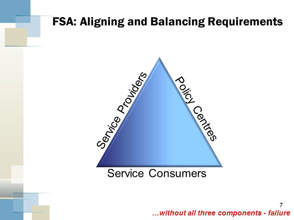 FSA: Aligning and Balancing Requirements