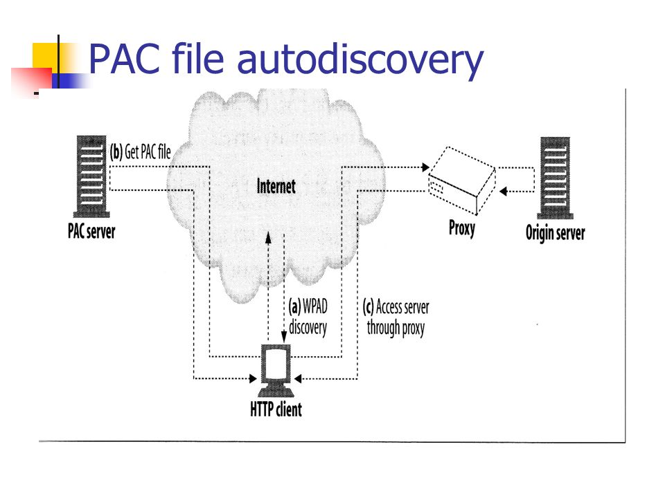 Redirection And Load Balancing Ppt Video Online Download