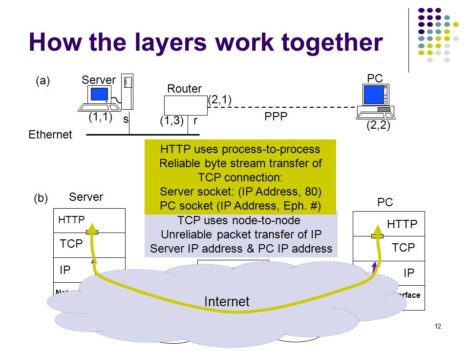 How tcp ip works