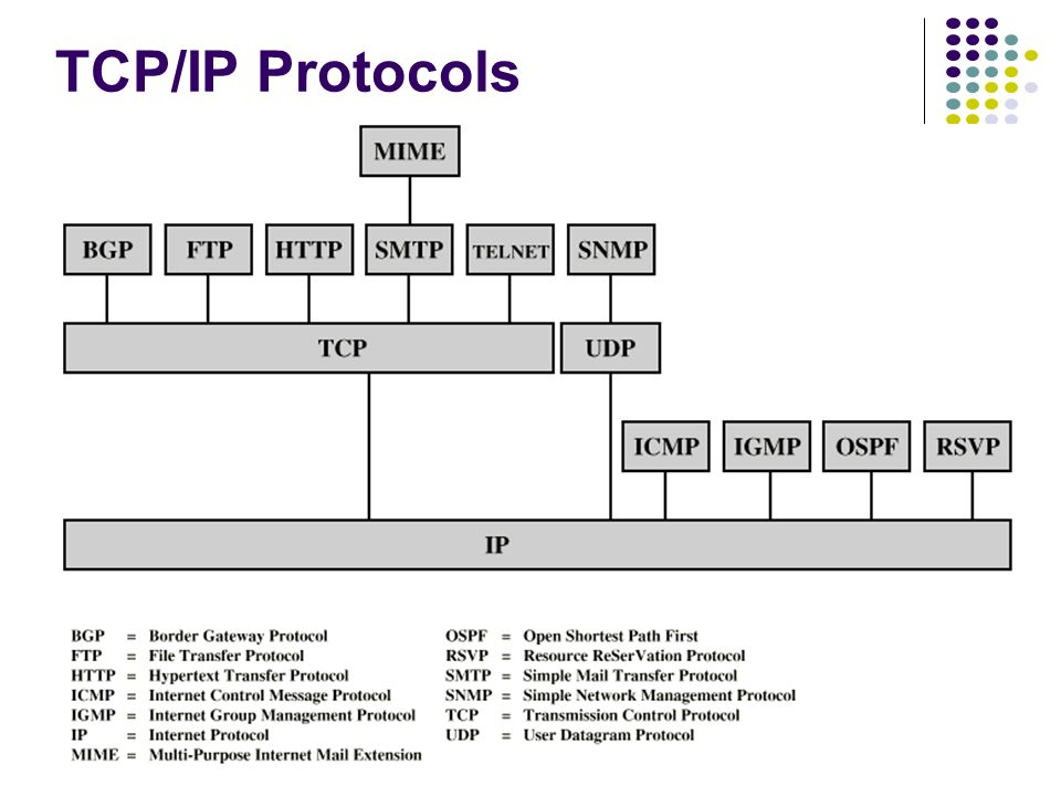 EIGRP – SHOW IP EIGRP TOPOLOGY ALL-LINKS