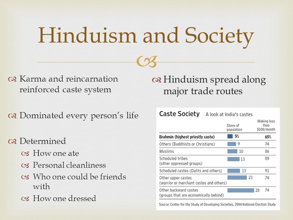 Hinduism and Society Hinduism spread along major trade routes