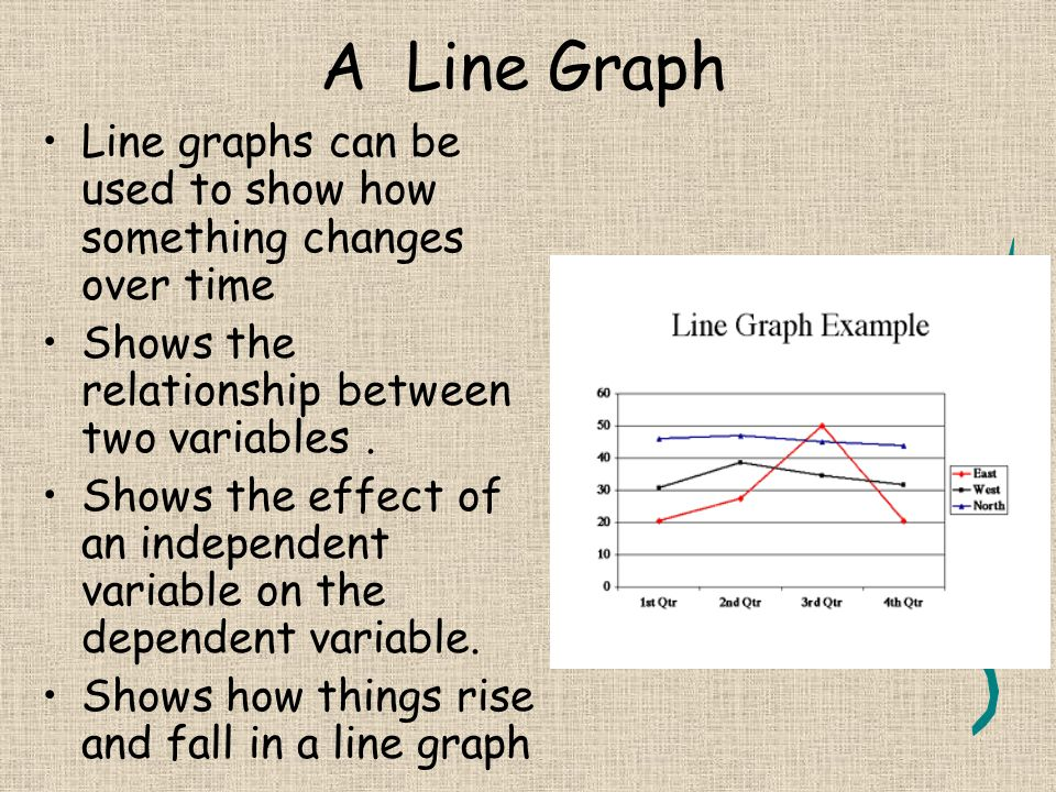 a line graph shows the relationship between