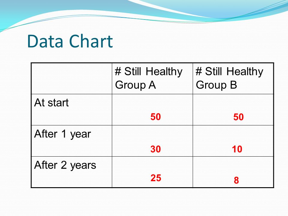 Data Chart # Still Healthy Group A # Still Healthy Group B At start